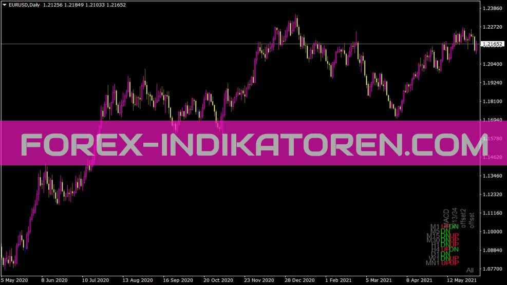 Trend All Period En Indikator