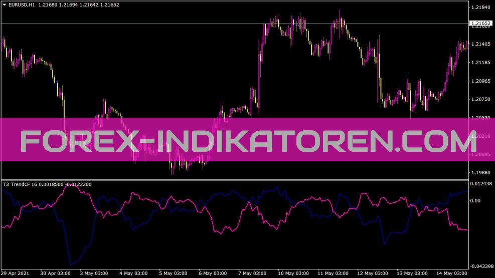 Trend Cf Indikator