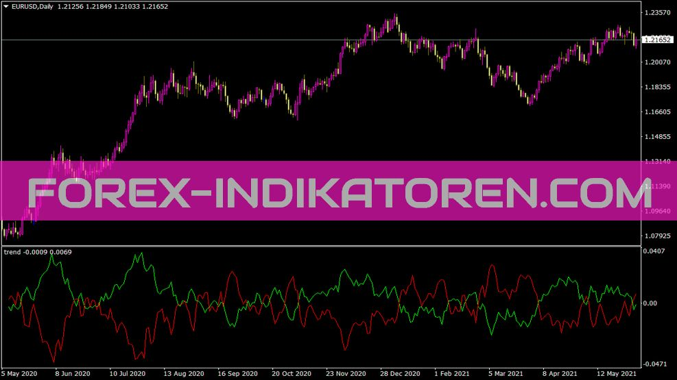 Trend Indikator