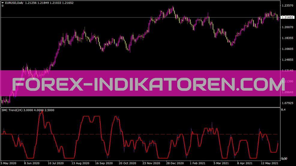 Trend Smc Indikator