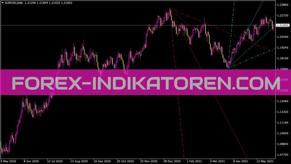 Trend by Angle Indikator