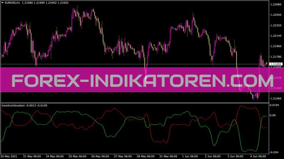 Trendcontinuation Indikator für MT4