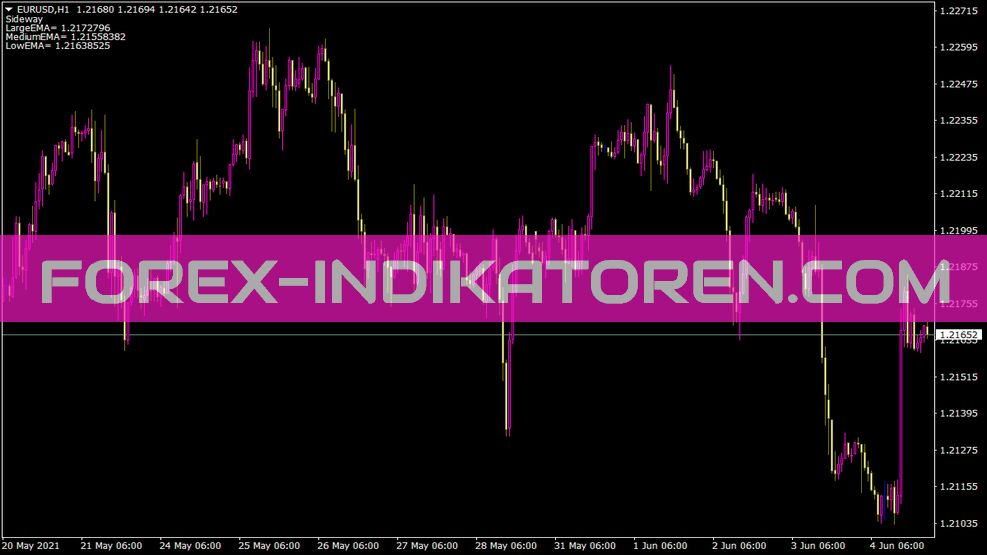 Trend Ema Indikator