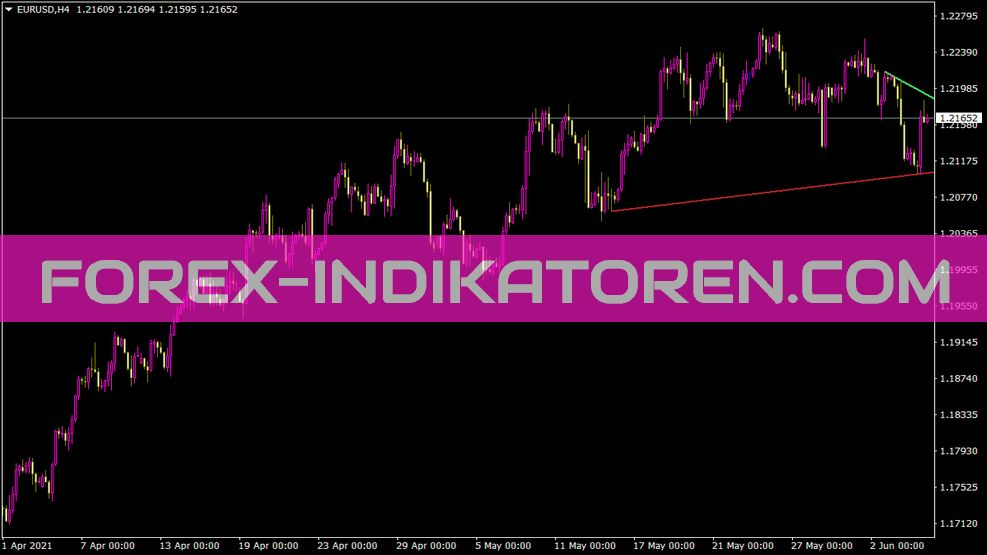 Trendlines Indikator für MT4