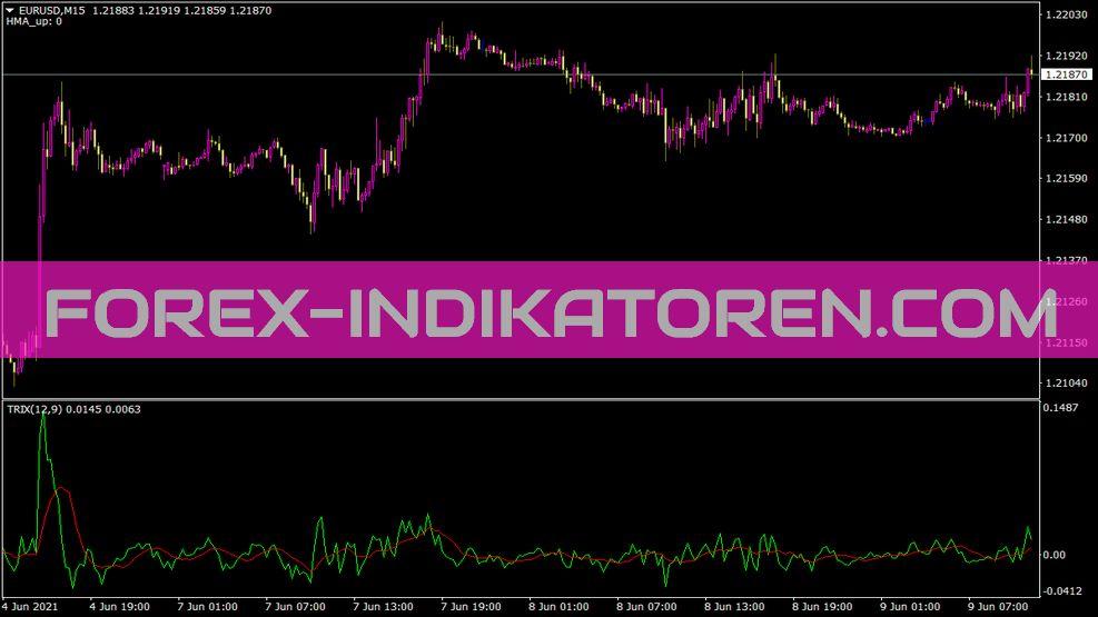 Trix A Mulloy Indikator für MT4
