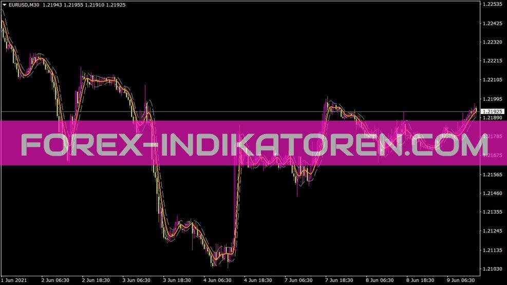 Volatility Step Channel Indikator