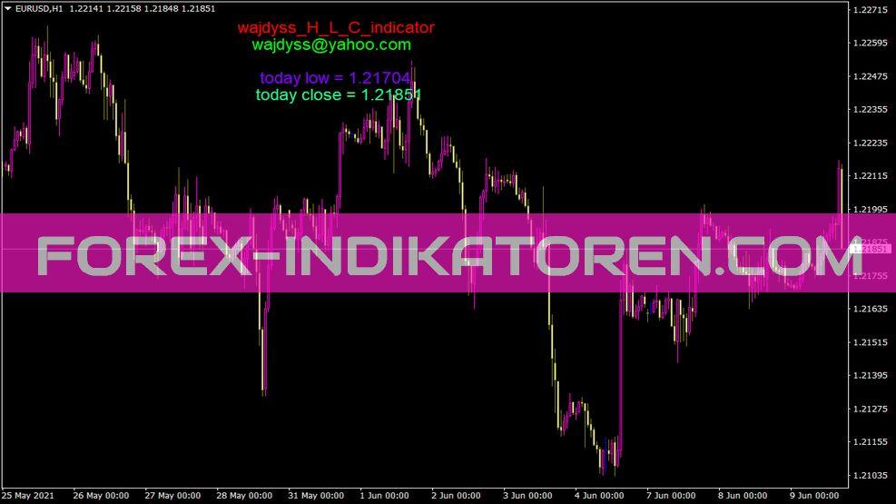 Wajdyss H L C Indikator für MT4
