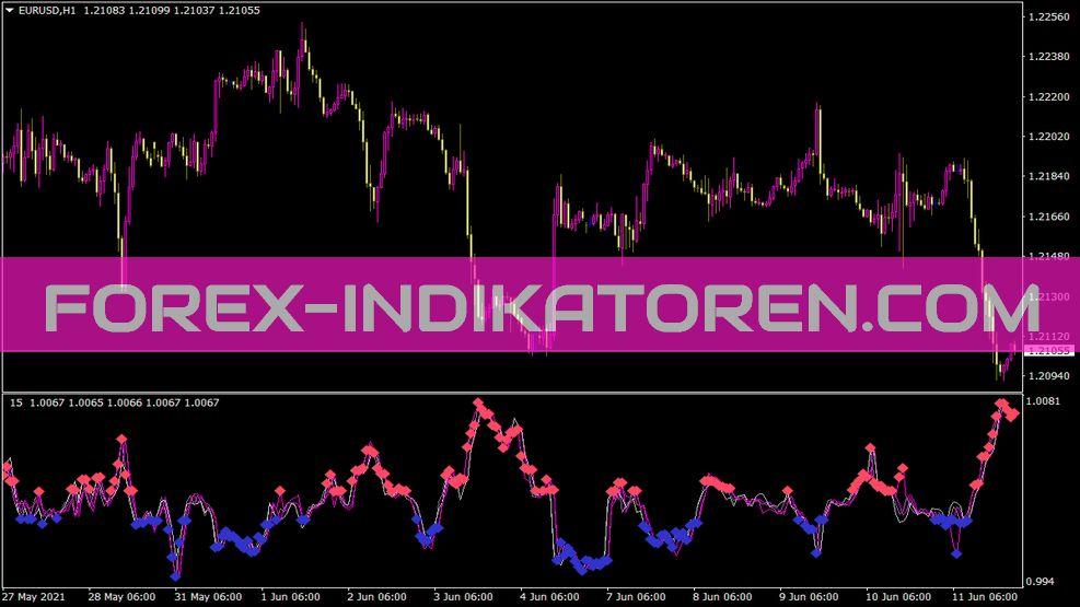 Xaosexplorer Indikator für MT4