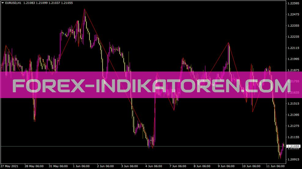 Xigxag Indikator für MT4