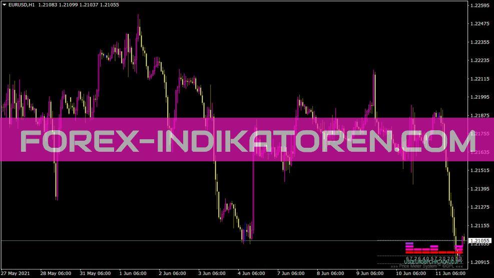 Xmetermtf Indikator für MT4