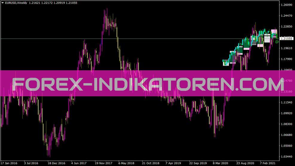 Xperiod Indikator für MT4