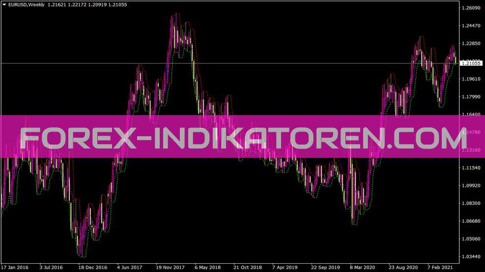 Xpoints Indikator für MT4