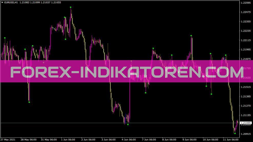 Z1 Indikator für MT4