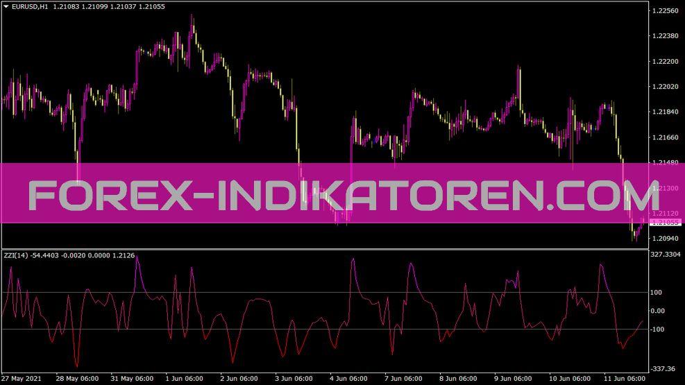 Zee Zee Indikator für MT4