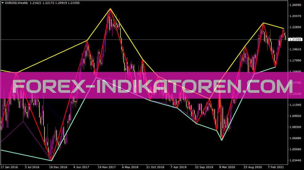 Zigzag mit Line At Lows und Line At Highs Indikator für MT4