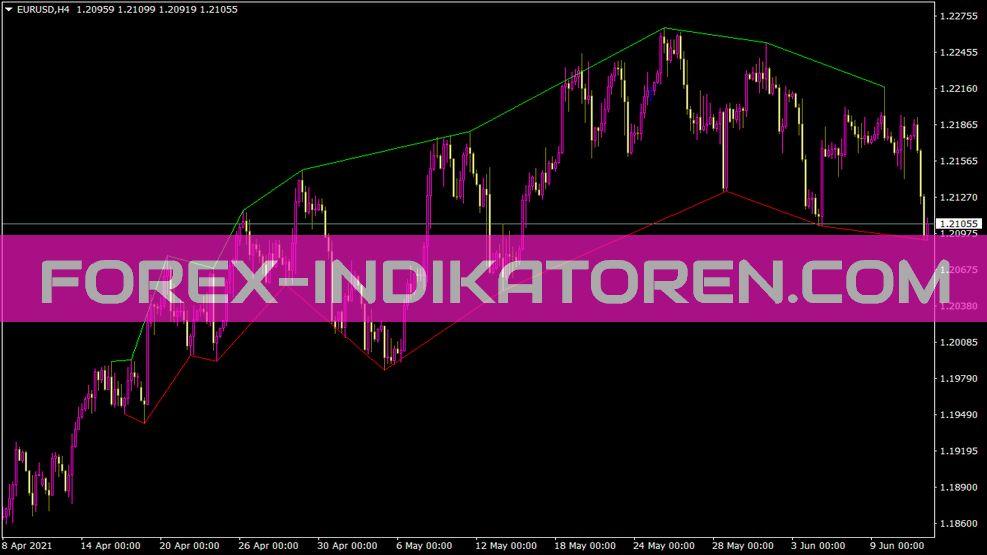 Zigzagext Indikator für MT4