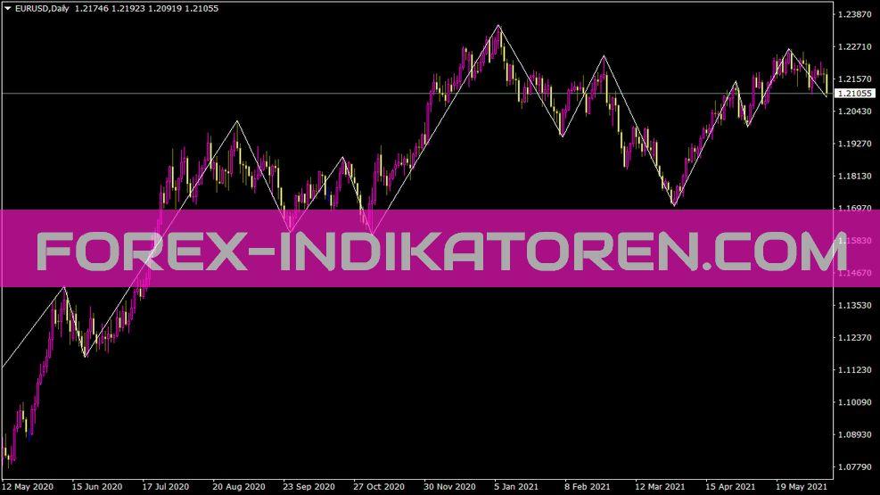 Zigzagfirst Indikator für MT4