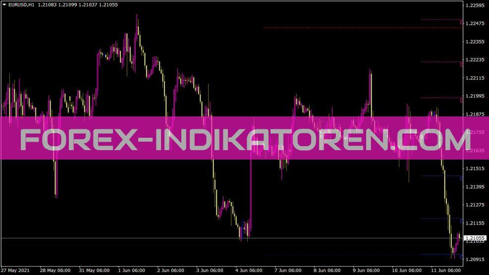 Zmfx All Pivot Levels Indikator