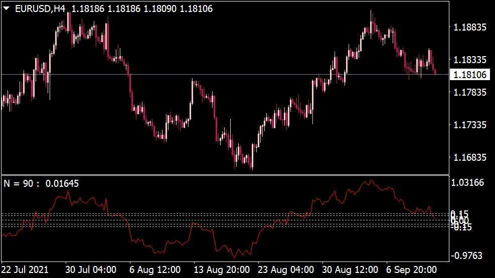 Modified Moving Average Indikator for MT4